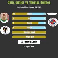Chris Gunter vs Thomas Holmes h2h player stats