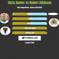 Chris Gunter vs Robert Atkinson h2h player stats