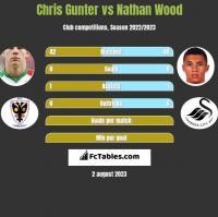 Chris Gunter vs Nathan Wood h2h player stats