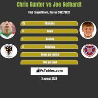 Chris Gunter vs Joe Gelhardt h2h player stats