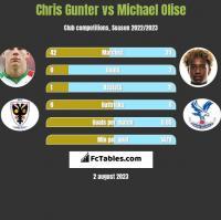 Chris Gunter vs Michael Olise h2h player stats