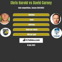 Chris Harold vs David Carney h2h player stats