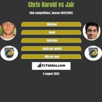 Chris Harold vs Jair h2h player stats