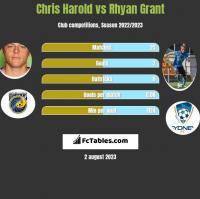 Chris Harold vs Rhyan Grant h2h player stats
