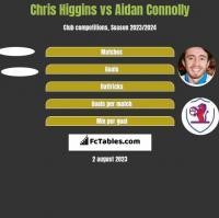 Chris Higgins vs Aidan Connolly h2h player stats