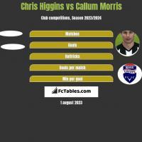 Chris Higgins vs Callum Morris h2h player stats