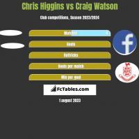 Chris Higgins vs Craig Watson h2h player stats
