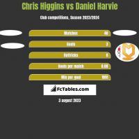 Chris Higgins vs Daniel Harvie h2h player stats