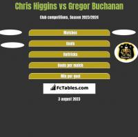 Chris Higgins vs Gregor Buchanan h2h player stats