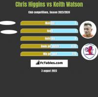 Chris Higgins vs Keith Watson h2h player stats