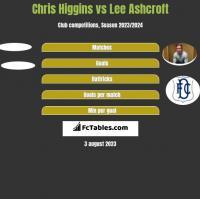 Chris Higgins vs Lee Ashcroft h2h player stats