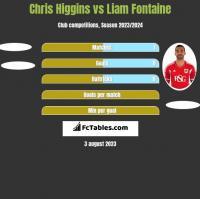 Chris Higgins vs Liam Fontaine h2h player stats