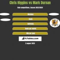 Chris Higgins vs Mark Durnan h2h player stats