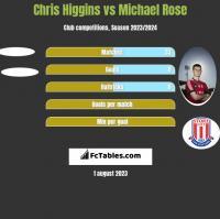 Chris Higgins vs Michael Rose h2h player stats