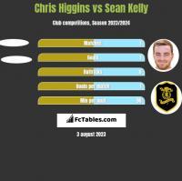 Chris Higgins vs Sean Kelly h2h player stats