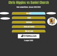 Chris Higgins vs Daniel Church h2h player stats