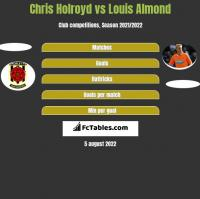 Chris Holroyd vs Louis Almond h2h player stats