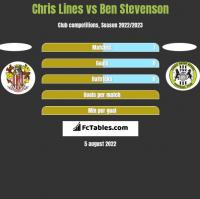 Chris Lines vs Ben Stevenson h2h player stats