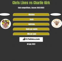 Chris Lines vs Charlie Kirk h2h player stats