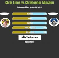 Chris Lines vs Christopher Missilou h2h player stats