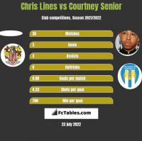 Chris Lines vs Courtney Senior h2h player stats