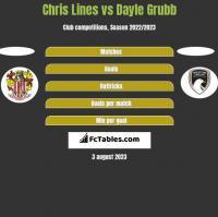 Chris Lines vs Dayle Grubb h2h player stats