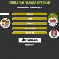 Chris Lines vs Dean Bowditch h2h player stats
