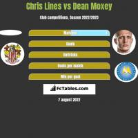 Chris Lines vs Dean Moxey h2h player stats