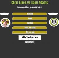 Chris Lines vs Ebou Adams h2h player stats
