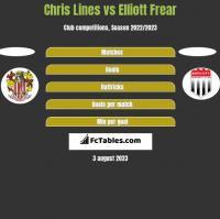 Chris Lines vs Elliott Frear h2h player stats