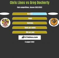 Chris Lines vs Greg Docherty h2h player stats