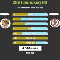 Chris Lines vs Harry Pell h2h player stats