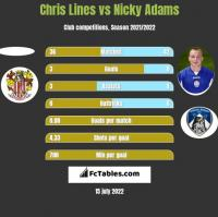 Chris Lines vs Nicky Adams h2h player stats