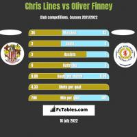 Chris Lines vs Oliver Finney h2h player stats