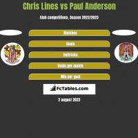 Chris Lines vs Paul Anderson h2h player stats