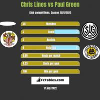 Chris Lines vs Paul Green h2h player stats