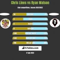 Chris Lines vs Ryan Watson h2h player stats