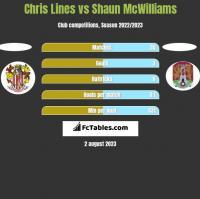 Chris Lines vs Shaun McWilliams h2h player stats