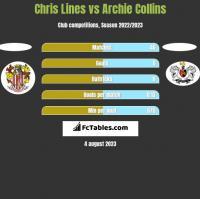 Chris Lines vs Archie Collins h2h player stats