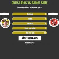 Chris Lines vs Daniel Batty h2h player stats