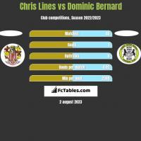 Chris Lines vs Dominic Bernard h2h player stats
