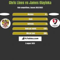 Chris Lines vs James Olayinka h2h player stats