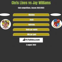 Chris Lines vs Jay Williams h2h player stats