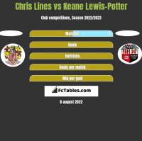 Chris Lines vs Keane Lewis-Potter h2h player stats