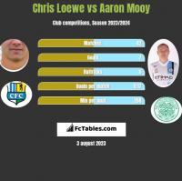 Chris Loewe vs Aaron Mooy h2h player stats