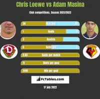 Chris Loewe vs Adam Masina h2h player stats