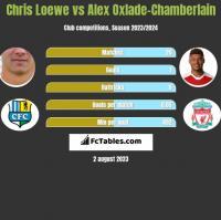 Chris Loewe vs Alex Oxlade-Chamberlain h2h player stats