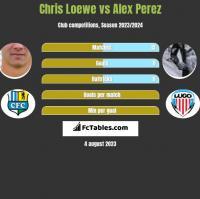 Chris Loewe vs Alex Perez h2h player stats