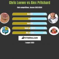 Chris Loewe vs Alex Pritchard h2h player stats