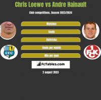 Chris Loewe vs Andre Hainault h2h player stats
